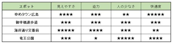 広島みなと夢花火大会の穴場スポットのおすすめ度一覧